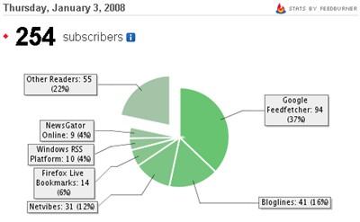 Apogee Weblog Feedburner Stats