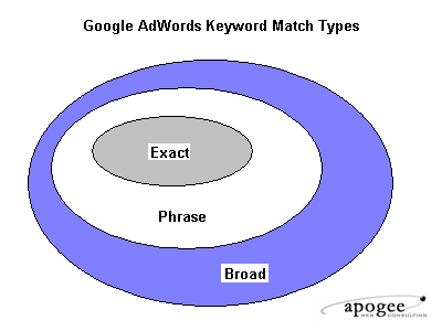 adwords keyword matching types