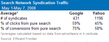 search syndication traffic quality
